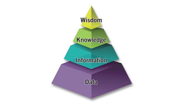 the Knowledge Pyramid