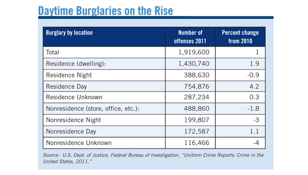 burglaries that took place during the day