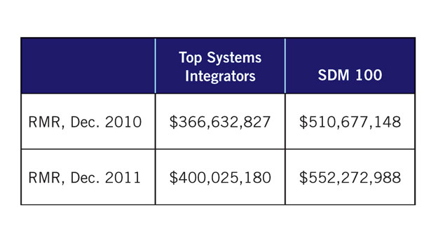 RMR Growth for Top Systems Integrators
