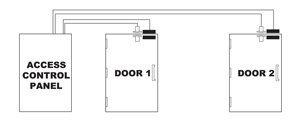 Access Control diagram