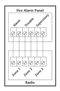 Fire alarm panel diagram