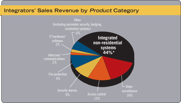 Security Systems Integrators' Sales Revenue by Product Category