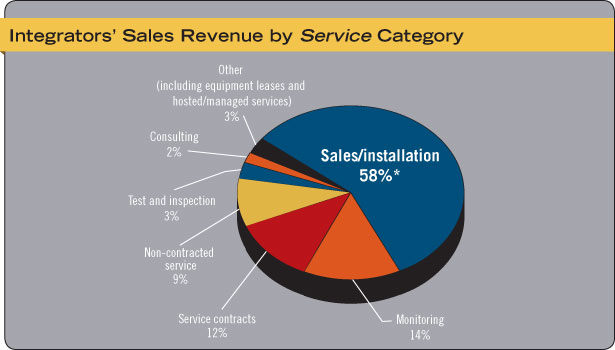 Security Systems Integrators' Sales Revenue by Service Category