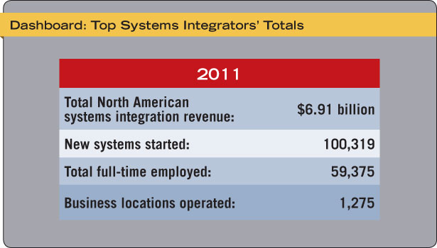 Top Security Systems Integrators' Totals