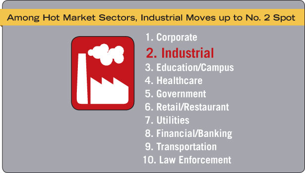 Among Hot Market Sectors for Systems Integrators, Industrial Moves up to No. 2 Spot