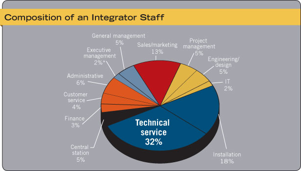 Composition of an Integrator Staff