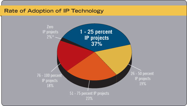 Rate of Adoption of IP Technology