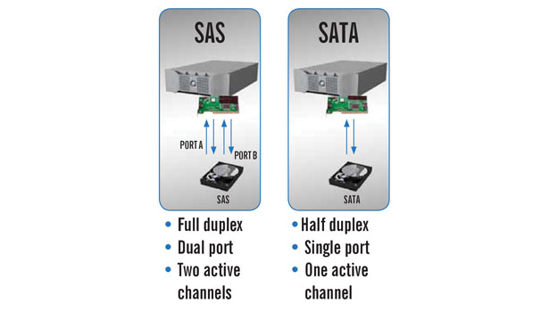 one of the advantages 6G SAS offers over SATA is dual port, which provides two redundant paths to every storage device
