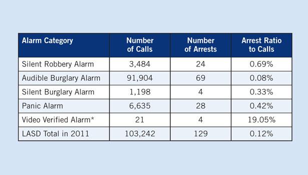 Insider news business june 2012 2012 06 18 sdm magazine alarm statistics asfbconference2016 Gallery