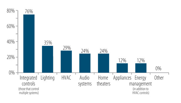 CEDIA research on residential security market