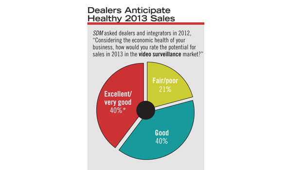 Eight in 10 dealers expect their sales to be good, very good, or excellent in 2013
