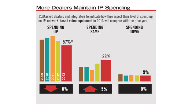 The percentage of dealers and integrators who expect their spending on IP network-based video equipment to increase is the lowest it has been in five years