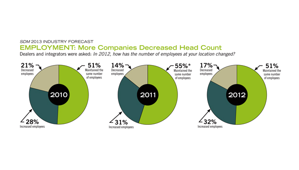 There was a slight uptick in the percentage of companies that decreased employees in 2012