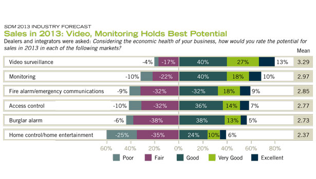 Dealers and integrators think Video Surveillance will be the most rewarding segment when it comes to producing sales in 2013