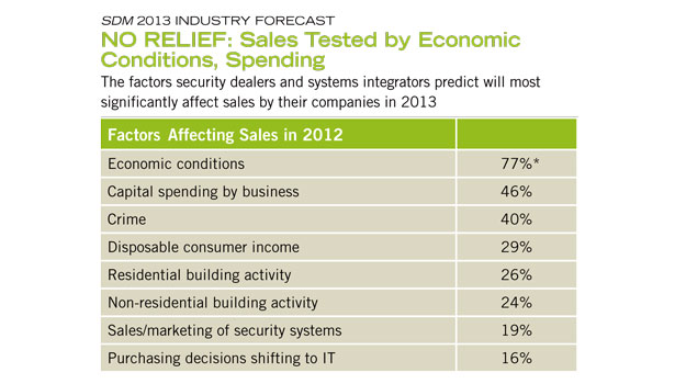 "More than three-fourths of dealers and integrators expect ""economic conditions"" to be one of the top three factors significantly affecting sales in 2013"