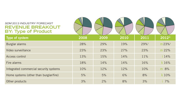 burglar alarm systems and video surveillance systems are the top two product segments by revenue in the installation channel