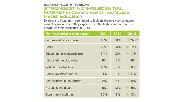 The integrator channel expects its top three most fruitful segments in 2013 to be commercial office space, retail and education.