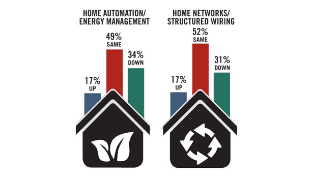 Spending in home automation