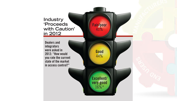 "A majority of SDM's subscribers rated the access control market anywhere from ""good"" to ""fair/poor"" during 2012"