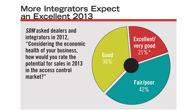 "Compared with 2012, a greater percentage of the security channel expects the access control market in 2013 to be ""excellent"" or ""very good"""