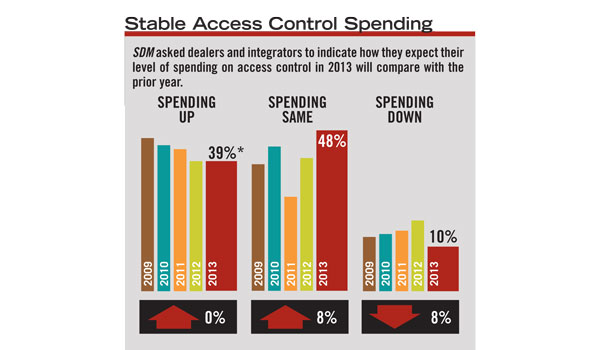 Half of SDM subscribers anticipate their level of spending on access control equipment will remain the same in 2013 compared with 2012