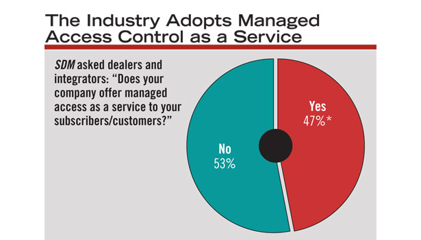 This year, almost half of SDM's subscribers sell managed access control to their clients, while the industry waits to experience widespread adoption of the technology