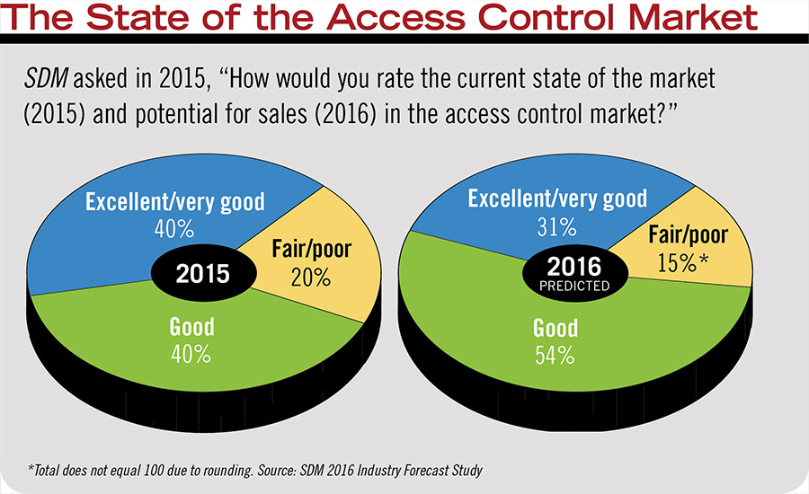 The State of the Access Control Market