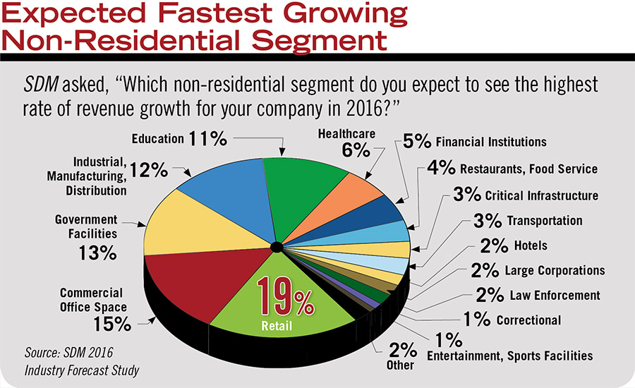Expected Fastest Growing Non-Residential Segment