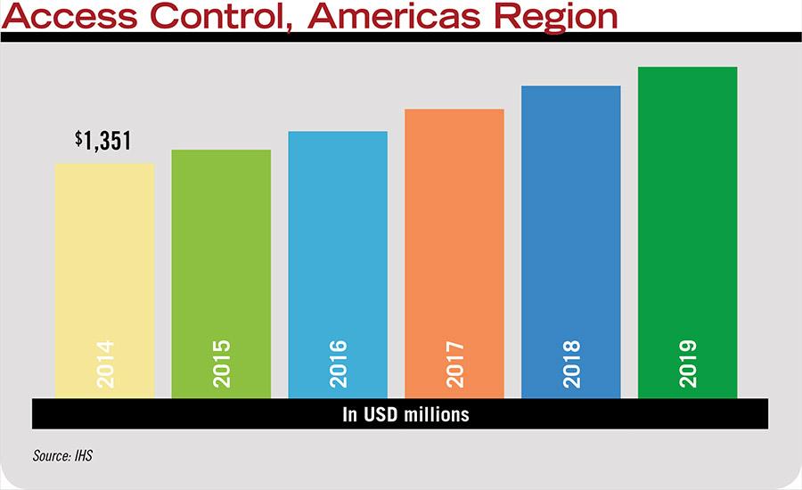state of the market access control 2016 2016 04 01 sdm magazine access control americas region