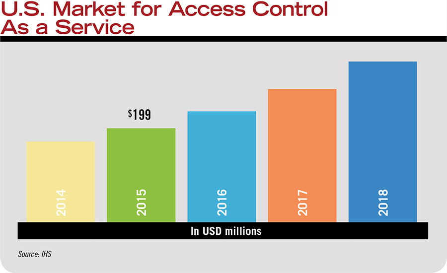 U.S. Market for Access Control As a Service