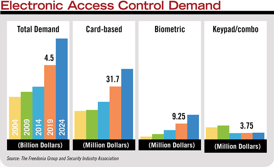 Electronic Access Control Demand
