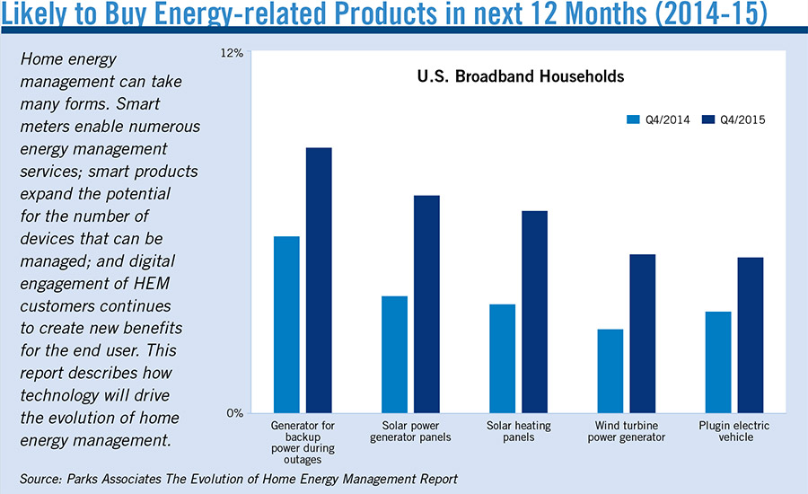 Likely to Buy Energy-related Products in next 12 Months (2014-15)