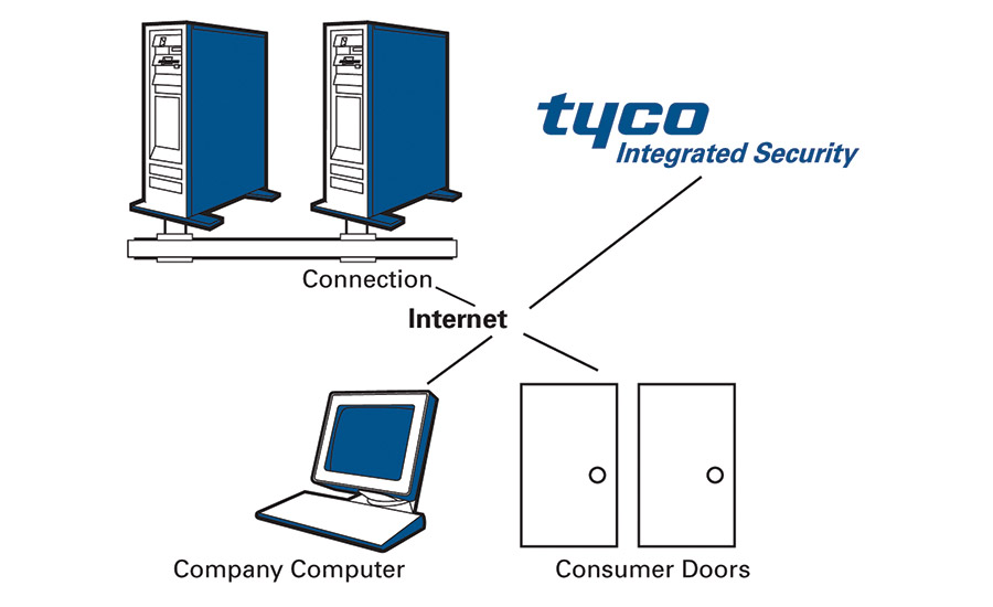 Tyco Hosted Managed Servers