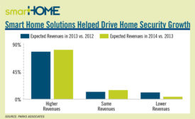 SmartHome Solutions Chart