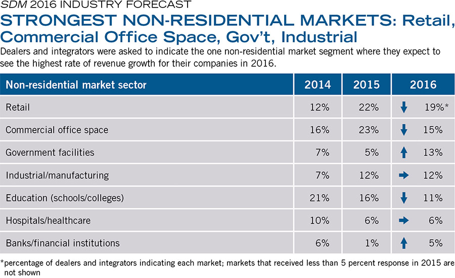 STRONGEST NON-RESIDENTIAL MARKETS: Retail, Commercial Office Space, Gov't, Industrial