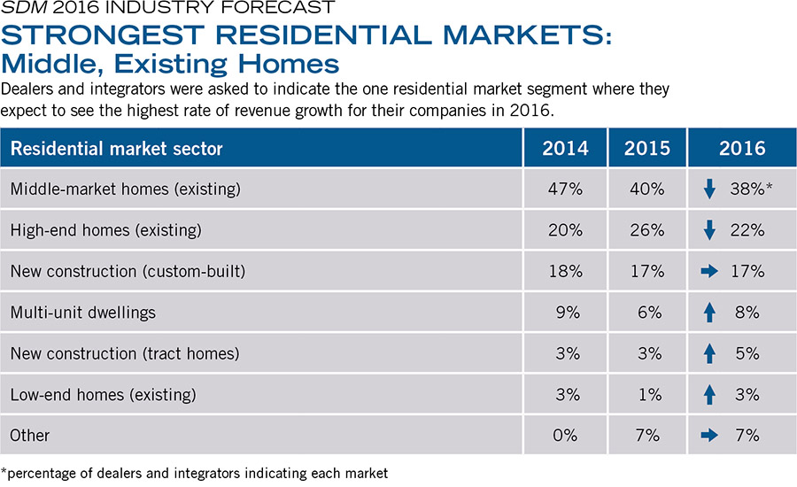 STRONGEST RESIDENTIAL MARKETS: Middle, Existing Homes