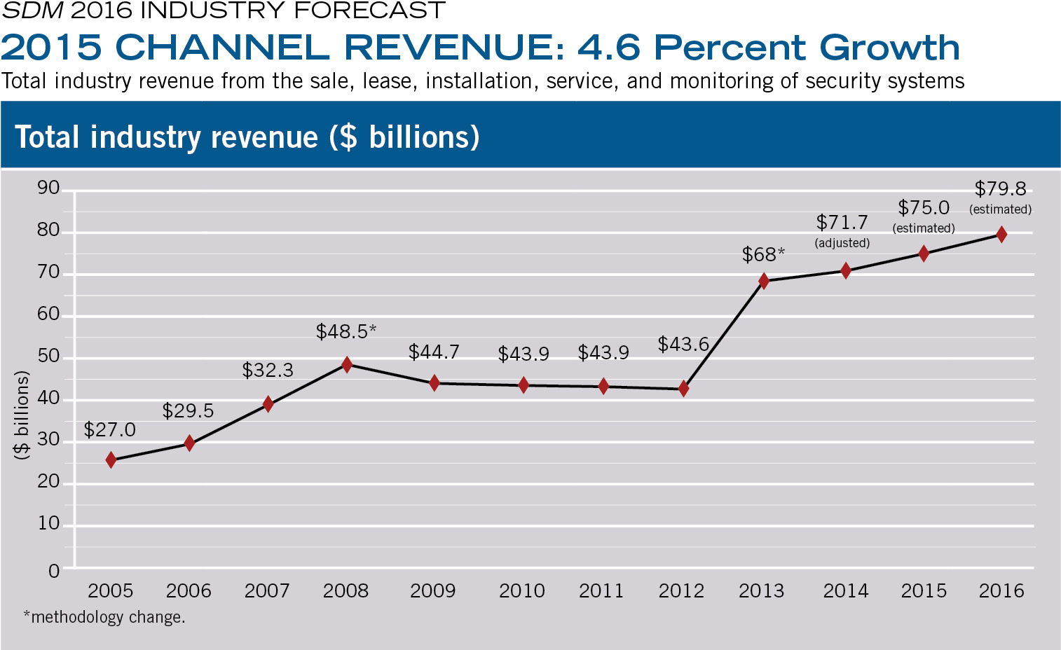 2015 CHANNEL REVENUE: 4.6 Percent Growth