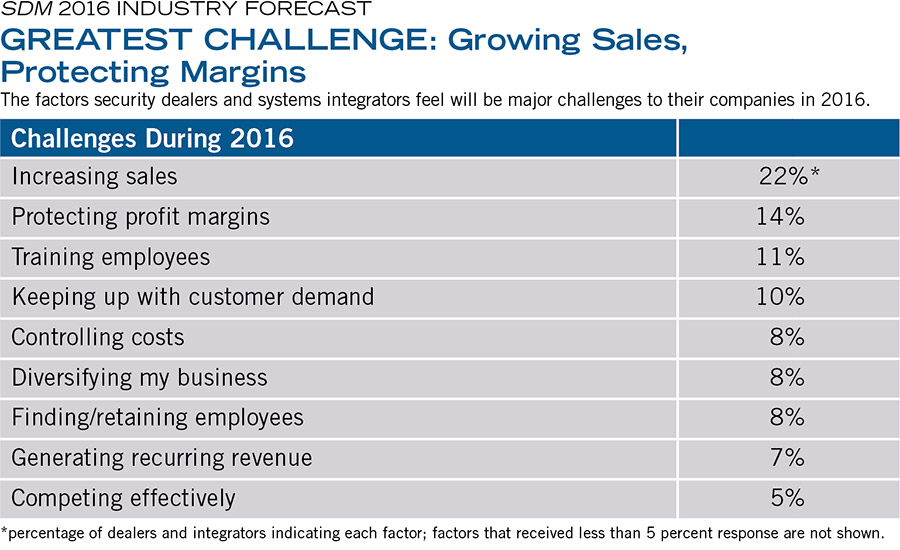 GREATEST CHALLENGE: Growing Sales, Protecting Margins
