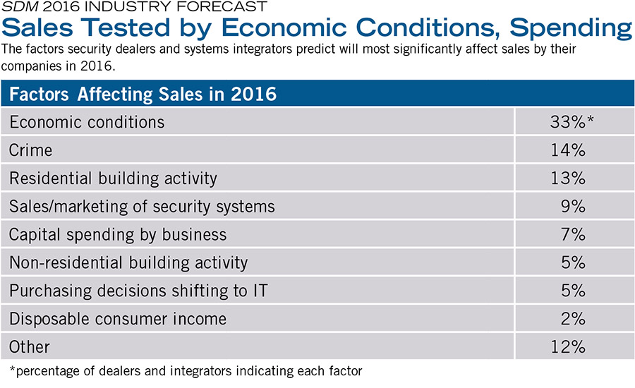 Sales Tested by Economic Conditions, Spending