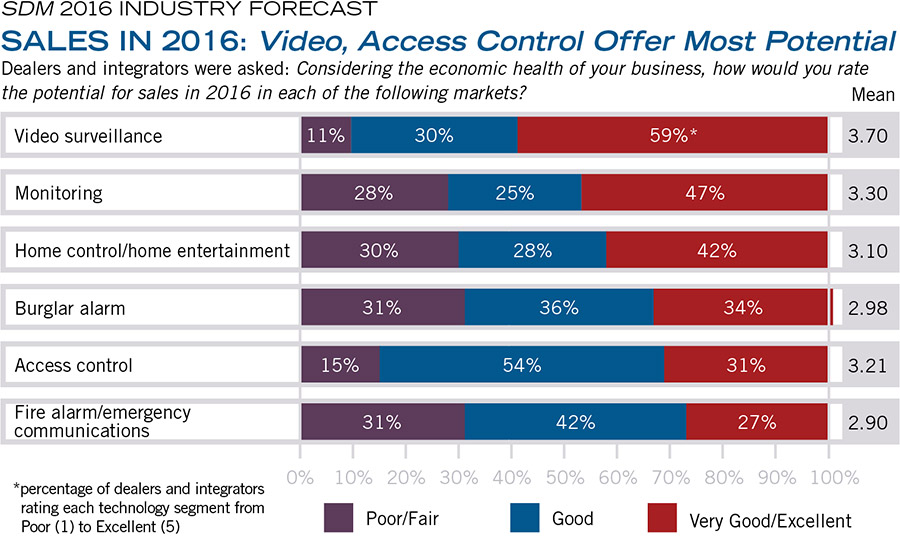 SALES IN 2016: Video, Access Control Offer Most Potential