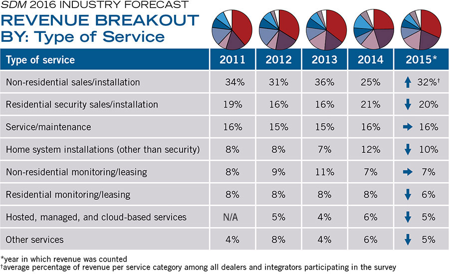 REVENUE BREAKOUT BY: Type of Service