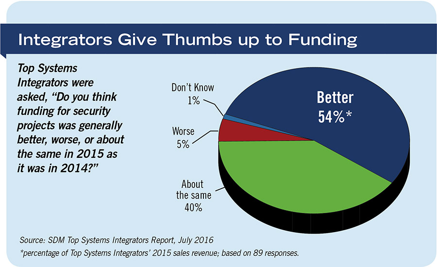 Integrators Give Thumbs up to Funding