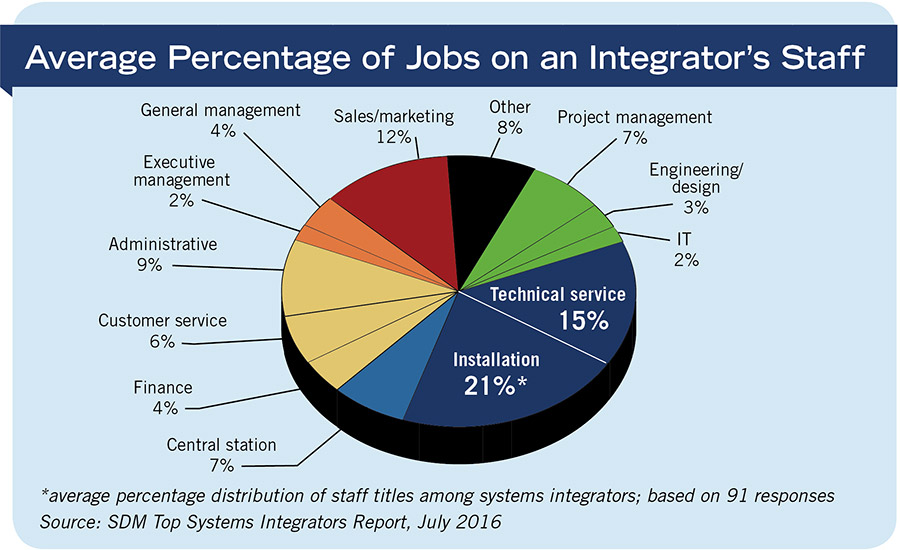 Average Percentage of Jobs on an Integrator's Staff