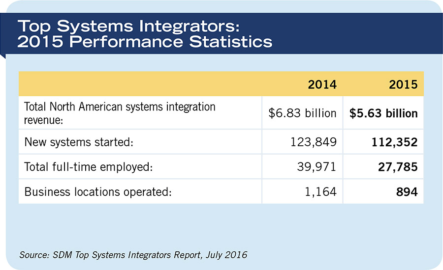 Top Systems Integrators: 2015 Performance Statistics