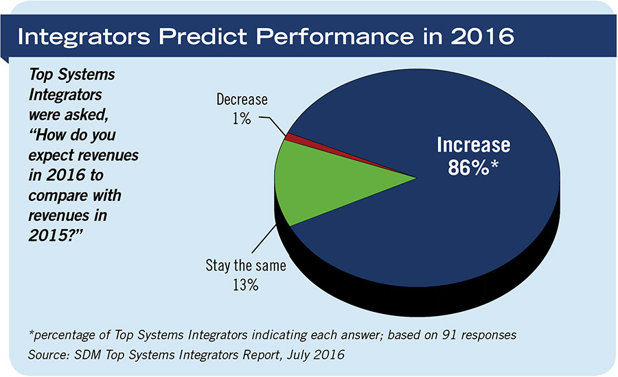 Integrators Predict Performance in 2016