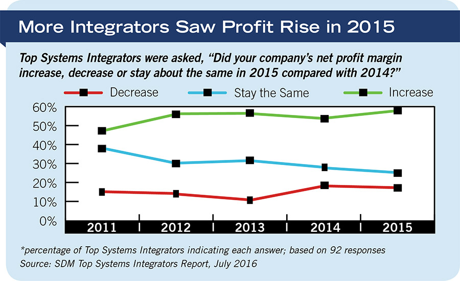 More Integrators Saw Profit Rise in 2015