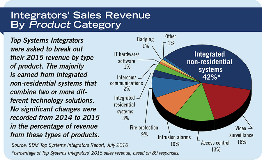 Integrators' Sales Revenue By Product Category