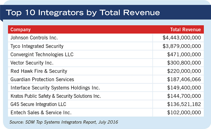 Top 10 Integrators By Total Revenue