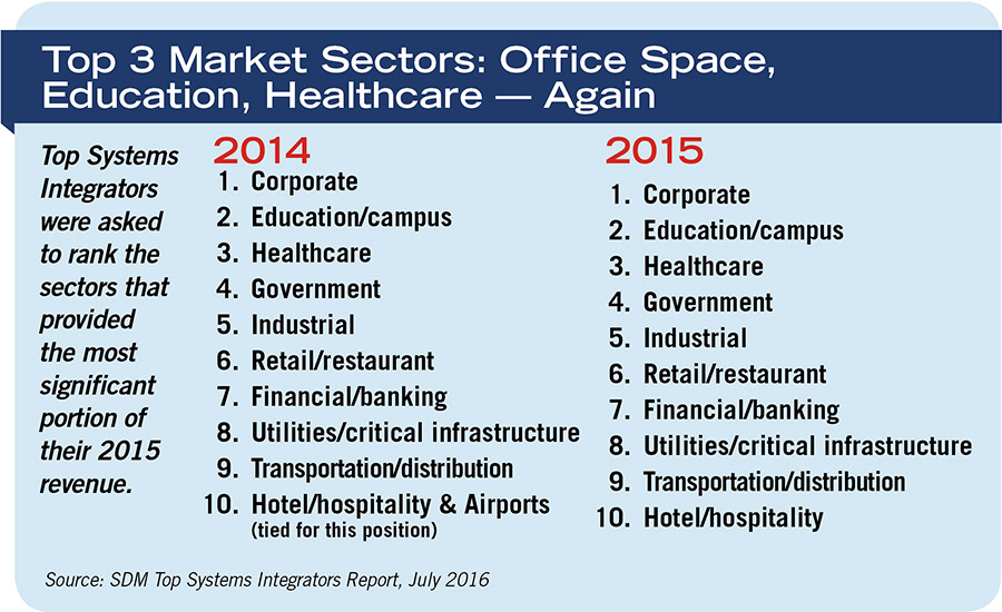 Top 3 Market Sectors: