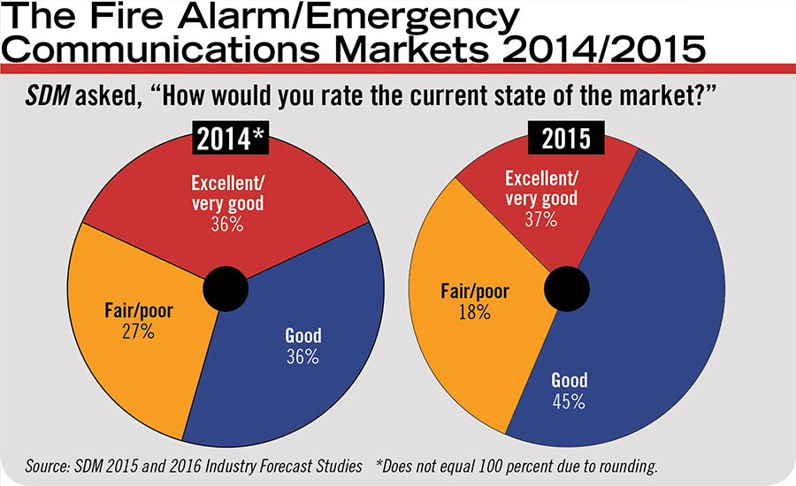 The Fire Alarm/Emergency Communications Markets 2014/2015